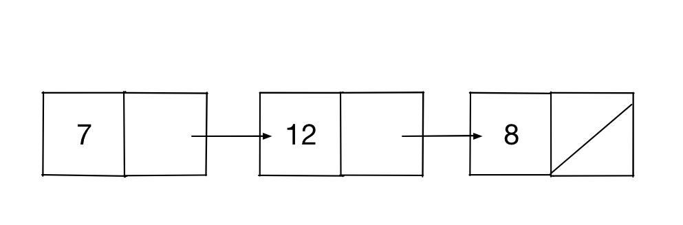 Linked list diagram for 7, 12, and 8