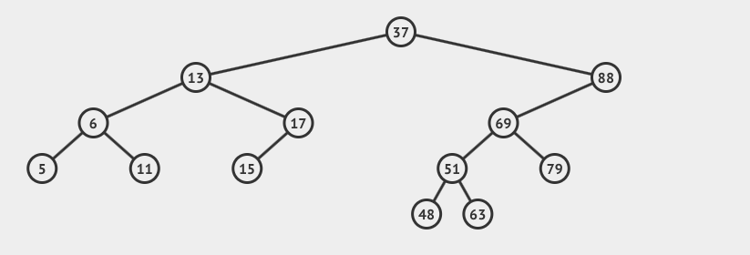 Binary tree with about 15 nodes.
