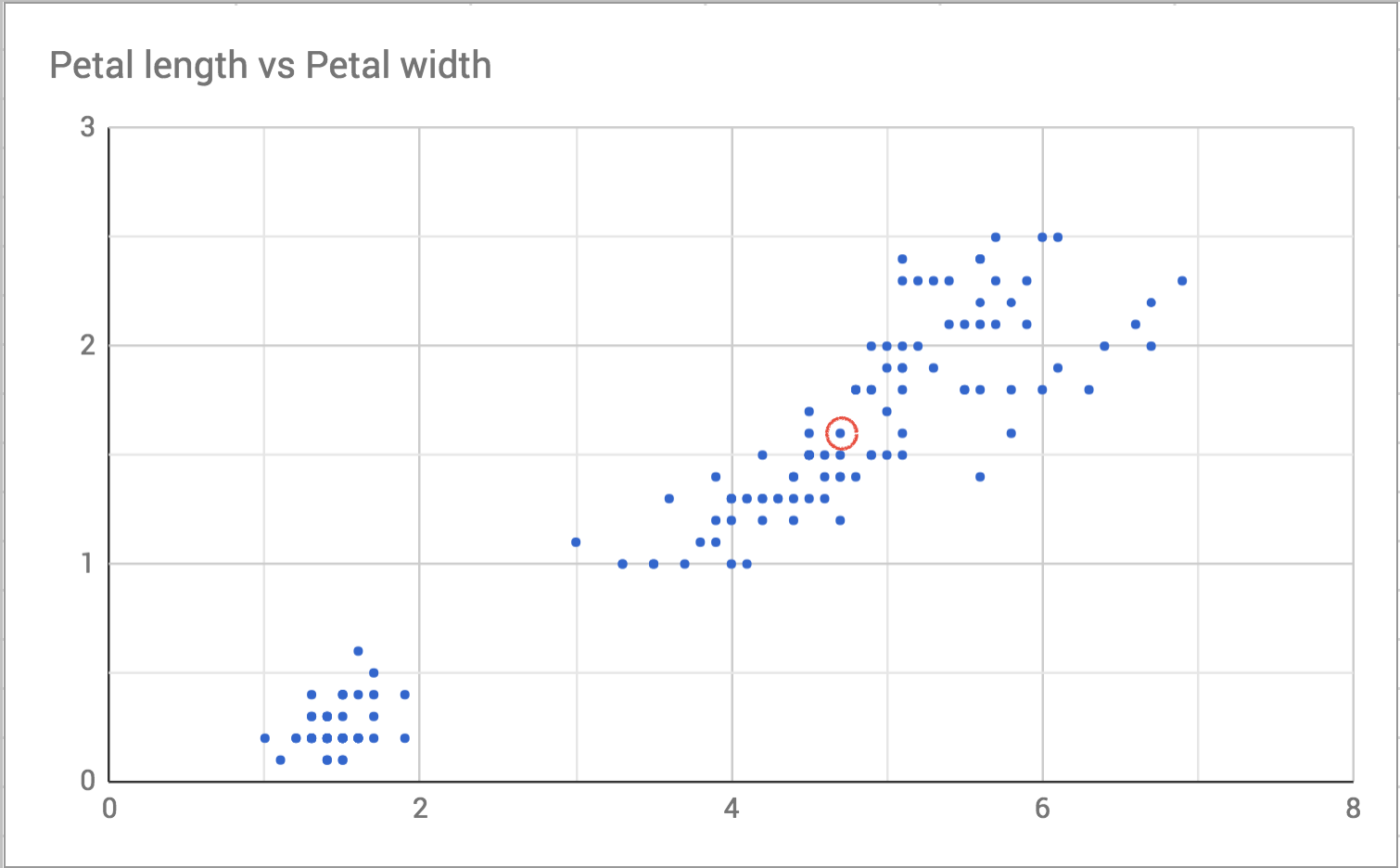 Scatterplot of Petal Width vs. Length with one point highlighted