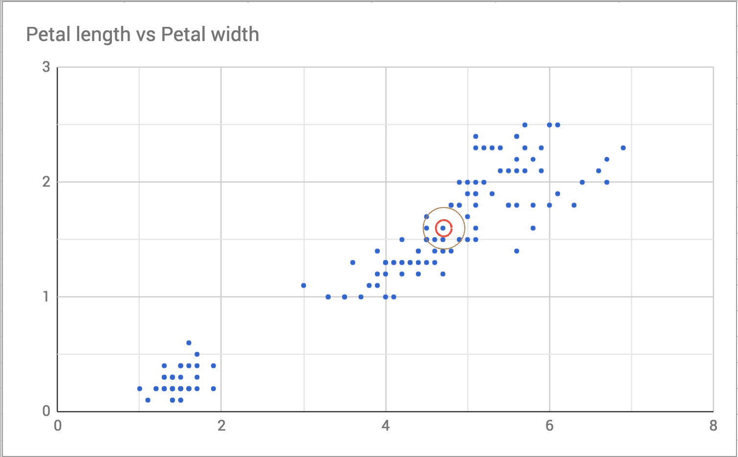 Scatterplot of petal width vs. length with one point highlighted and neighbors shown
